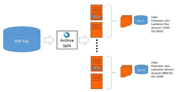Archiv Split